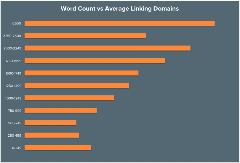 Verband tekstlengte en aantal backlinks